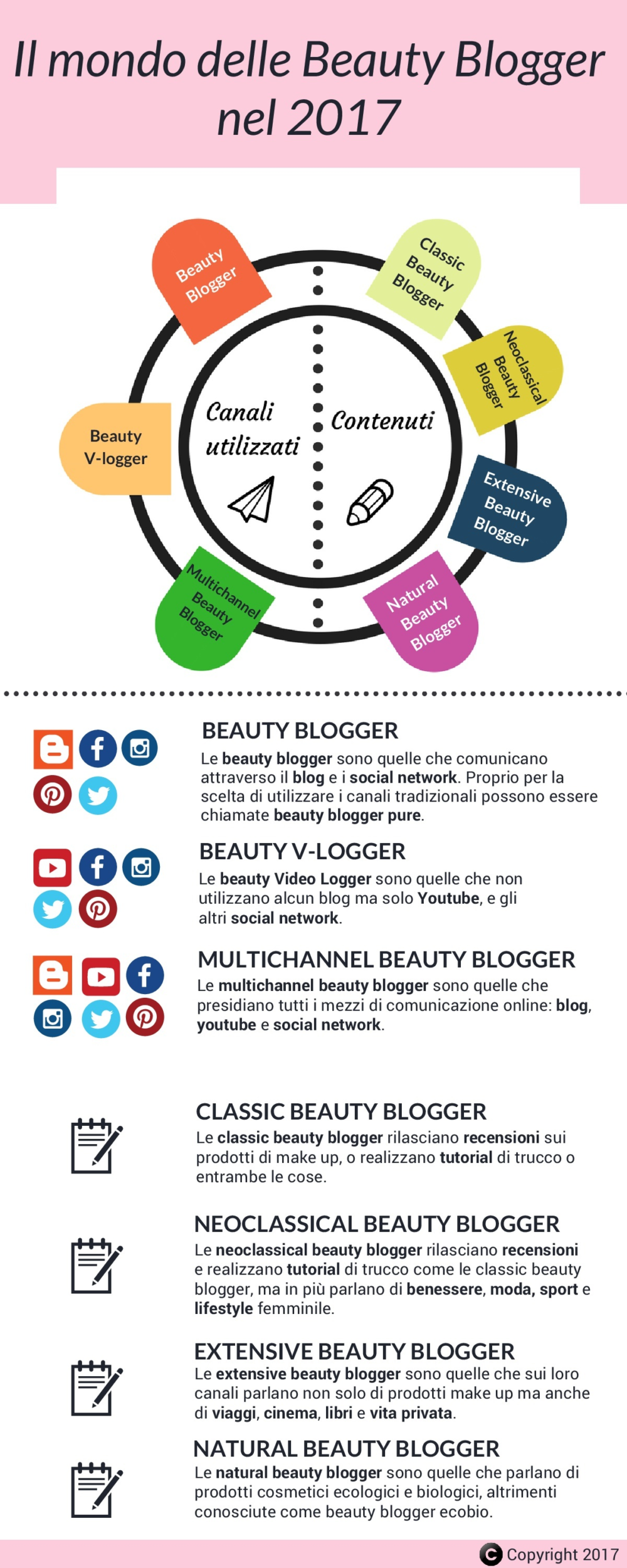 infografica beauty blogger nel 2017 in Italia